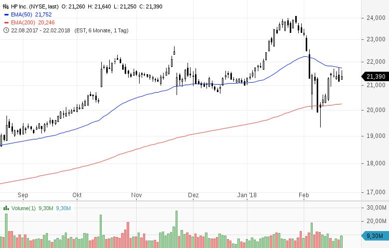 Top-Buzz-Diese-US-Aktien-stehen-aktuell-im-Fokus-der-Anleger-Kommentar-GodmodeTrader-Team-GodmodeTrader.de-2