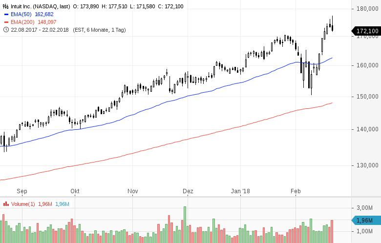 Top-Buzz-Diese-US-Aktien-stehen-aktuell-im-Fokus-der-Anleger-Kommentar-GodmodeTrader-Team-GodmodeTrader.de-4
