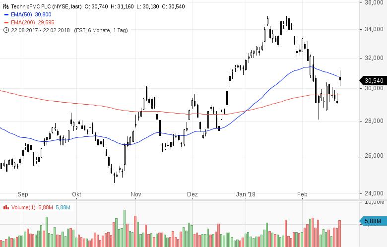 Top-Buzz-Diese-US-Aktien-stehen-aktuell-im-Fokus-der-Anleger-Kommentar-GodmodeTrader-Team-GodmodeTrader.de-5