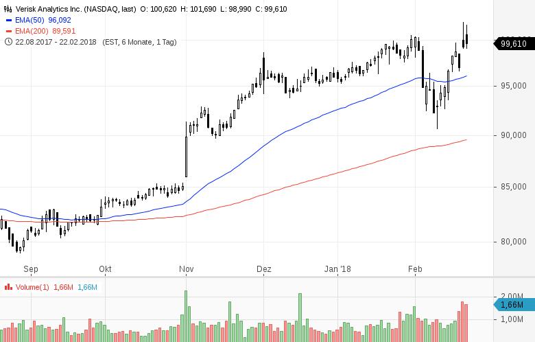 Top-Buzz-Diese-US-Aktien-stehen-aktuell-im-Fokus-der-Anleger-Kommentar-GodmodeTrader-Team-GodmodeTrader.de-6