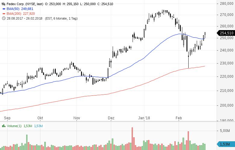 Top-Buzz-Diese-US-Aktien-stehen-aktuell-im-Fokus-der-Anleger-Kommentar-GodmodeTrader-Team-GodmodeTrader.de-1