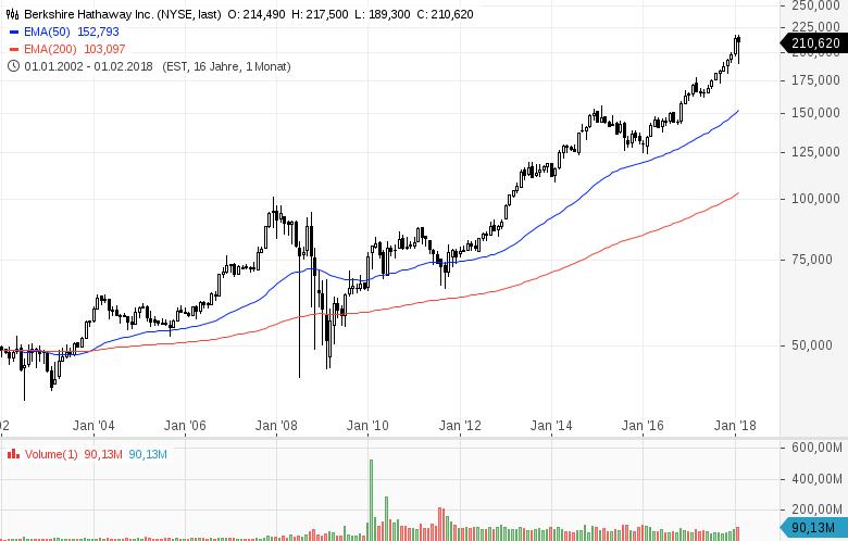Top-Buzz-Diese-US-Aktien-stehen-aktuell-im-Fokus-der-Anleger-Kommentar-GodmodeTrader-Team-GodmodeTrader.de-3