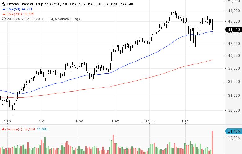 Top-Buzz-Diese-US-Aktien-stehen-aktuell-im-Fokus-der-Anleger-Kommentar-GodmodeTrader-Team-GodmodeTrader.de-7