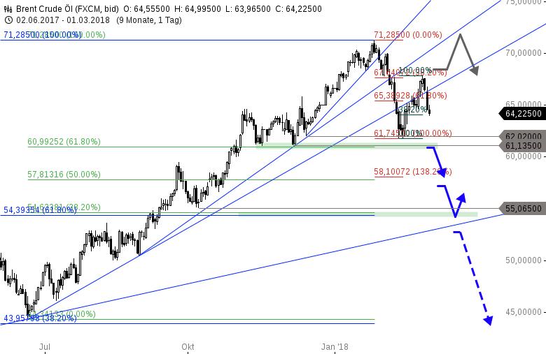 Kommt-hier-der-nächste-Risikofaktor-für-die-Märkte-Chartanalyse-Thomas-May-GodmodeTrader.de-3