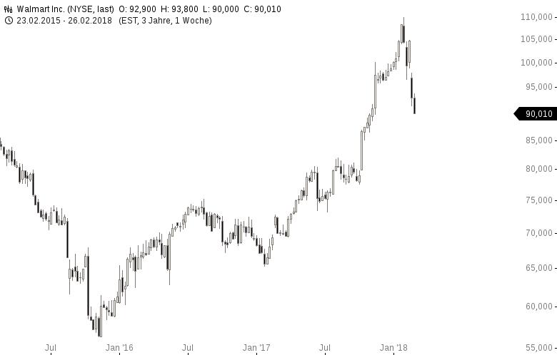 Diese-10-US-Aktien-stehen-aktuell-im-Fokus-der-Anleger-Kommentar-GodmodeTrader-Team-GodmodeTrader.de-4