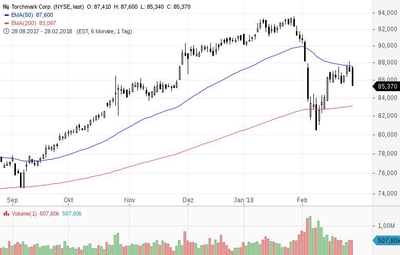 Diese-10-US-Aktien-stehen-aktuell-im-Fokus-der-Anleger-Kommentar-GodmodeTrader-Team-GodmodeTrader.de-9