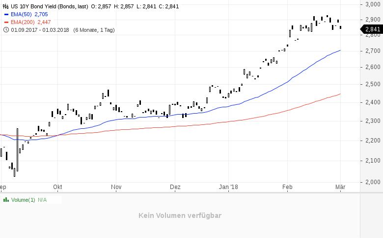 Was-Gold-und-Kupfer-über-die-Zinsen-sagen-Kommentar-Clemens-Schmale-GodmodeTrader.de-1