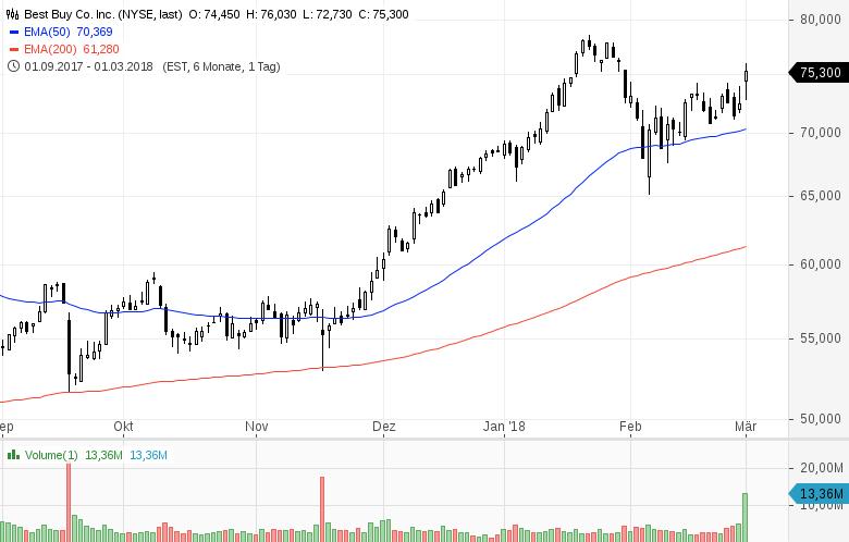 Diese-Aktien-aus-den-USA-stehen-aktuell-im-Fokus-der-Anleger-Kommentar-GodmodeTrader-Team-GodmodeTrader.de-3