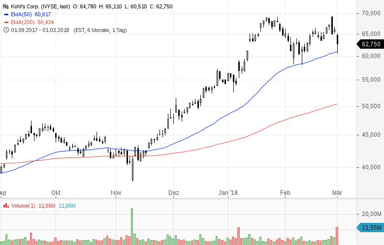 Diese-Aktien-aus-den-USA-stehen-aktuell-im-Fokus-der-Anleger-Kommentar-GodmodeTrader-Team-GodmodeTrader.de-7
