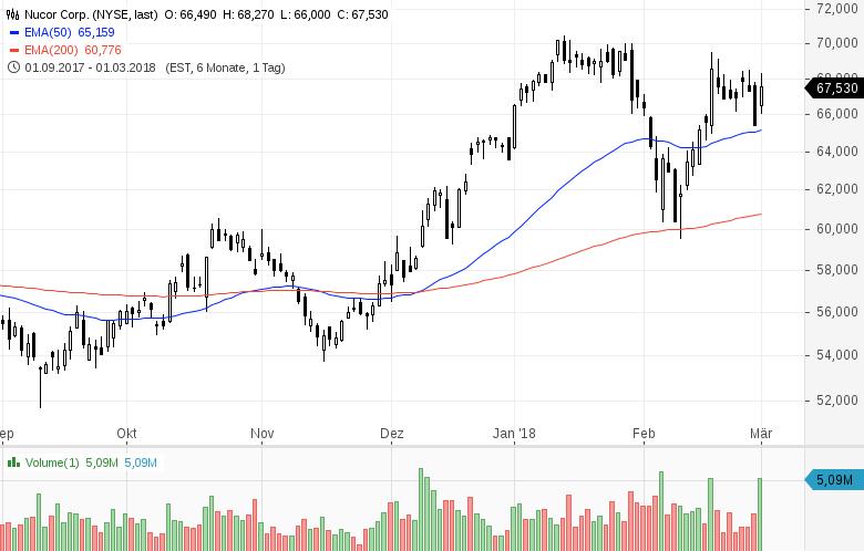 Diese-Aktien-aus-den-USA-stehen-aktuell-im-Fokus-der-Anleger-Kommentar-GodmodeTrader-Team-GodmodeTrader.de-8
