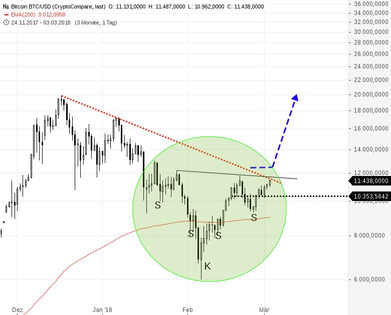 Bitcoin-Sie-sind-jetzt-ganz-nahe-dran-am-Kaufsignal-Chartanalyse-Harald-Weygand-GodmodeTrader.de-1
