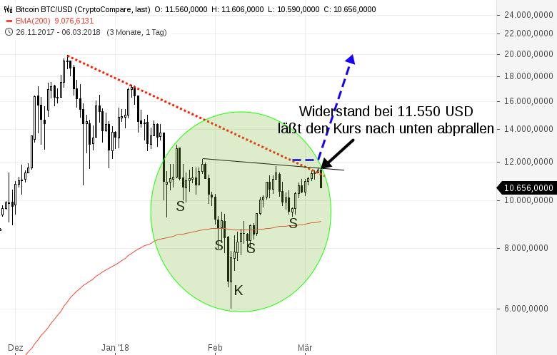 Kryptowährungen-BITCOIN-und-ETHEREUM-brechen-massiv-ein-Chartanalyse-Harald-Weygand-GodmodeTrader.de-1