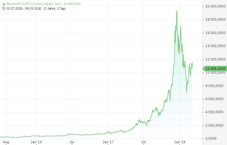 Kryptowährungen-BITCOIN-und-ETHEREUM-brechen-massiv-ein-Chartanalyse-Harald-Weygand-GodmodeTrader.de-2