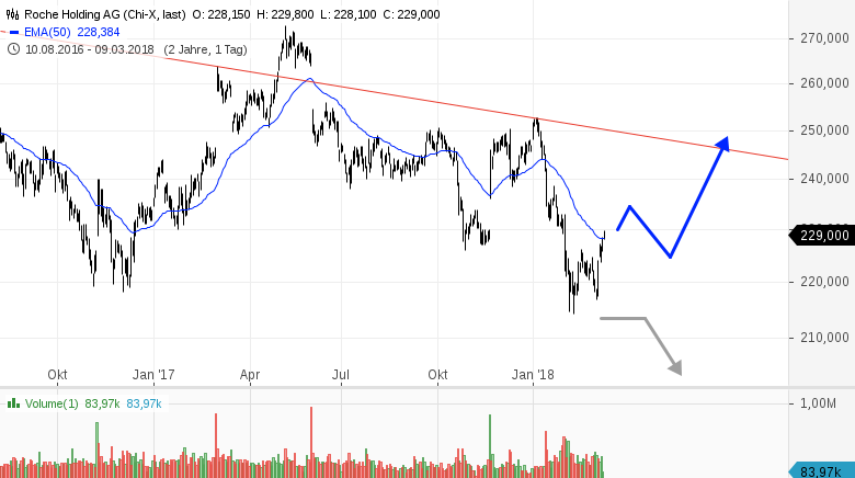 ROCHE-Eine-starke-Tradingchance-Rene-Berteit-GodmodeTrader.de-1