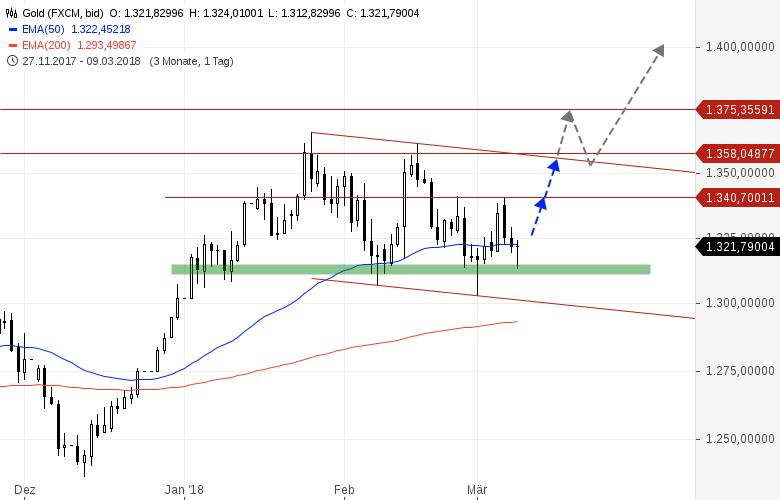 Gold-stabilisiert-sich-Minen-Aktien-kaufen-Chartanalyse-Heinz-Rabauer-GodmodeTrader.de-1