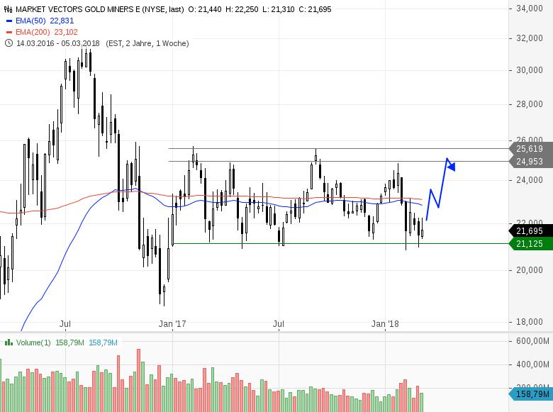Gold-stabilisiert-sich-Minen-Aktien-kaufen-Chartanalyse-Heinz-Rabauer-GodmodeTrader.de-2