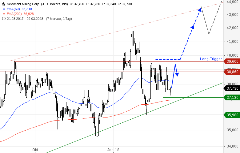 Gold-stabilisiert-sich-Minen-Aktien-kaufen-Chartanalyse-Heinz-Rabauer-GodmodeTrader.de-3