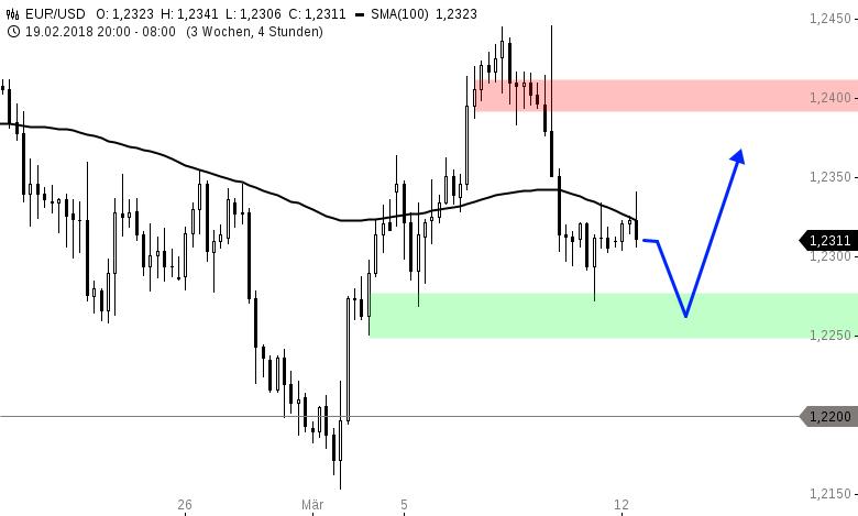 EUR-USD-WOCHENAUSBLICK-Hat-Draghi-die-Euro-Rally-abgewürgt-Chartanalyse-Henry-Philippson-GodmodeTrader.de-1