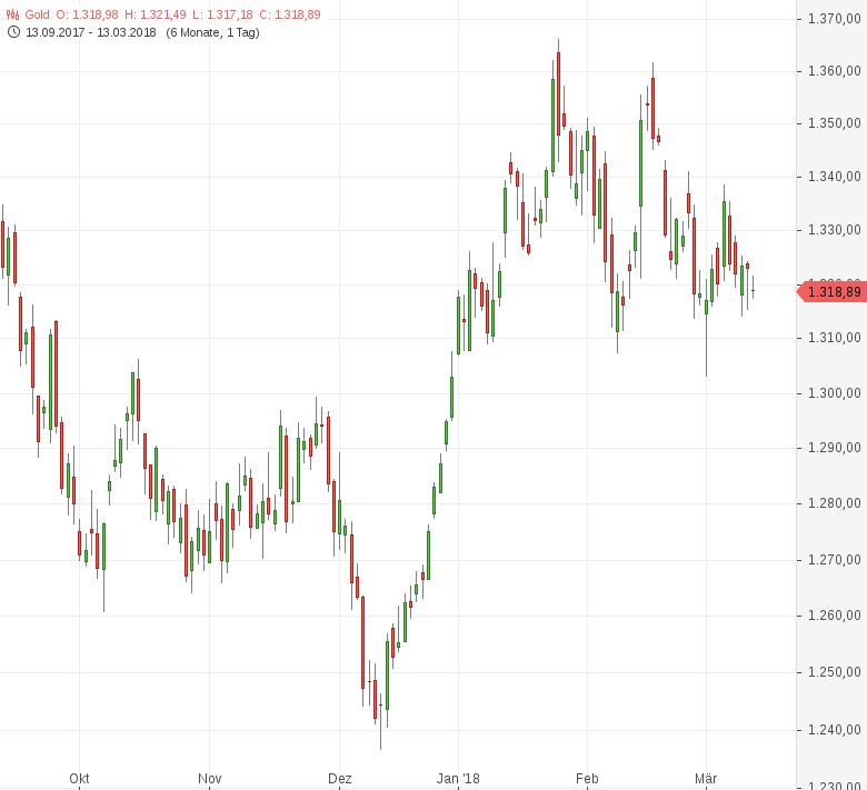 Gold-Vor-US-Inflationsdaten-schwächer-Tomke-Hansmann-GodmodeTrader.de-1