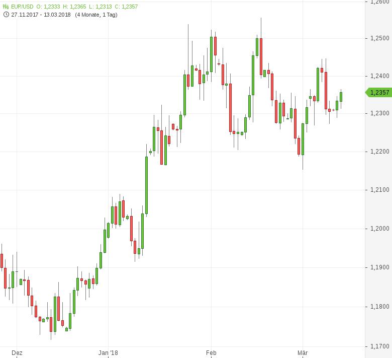 FX-Mittagsbericht-US-Dollar-auf-breiter-Basis-schwächer-Tomke-Hansmann-GodmodeTrader.de-1
