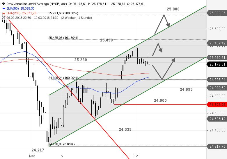 US-Ausblick-Dow-Jones-mit-Schwierigkeiten-Nasdaq-100-im-Soll-Bastian-Galuschka-GodmodeTrader.de-1