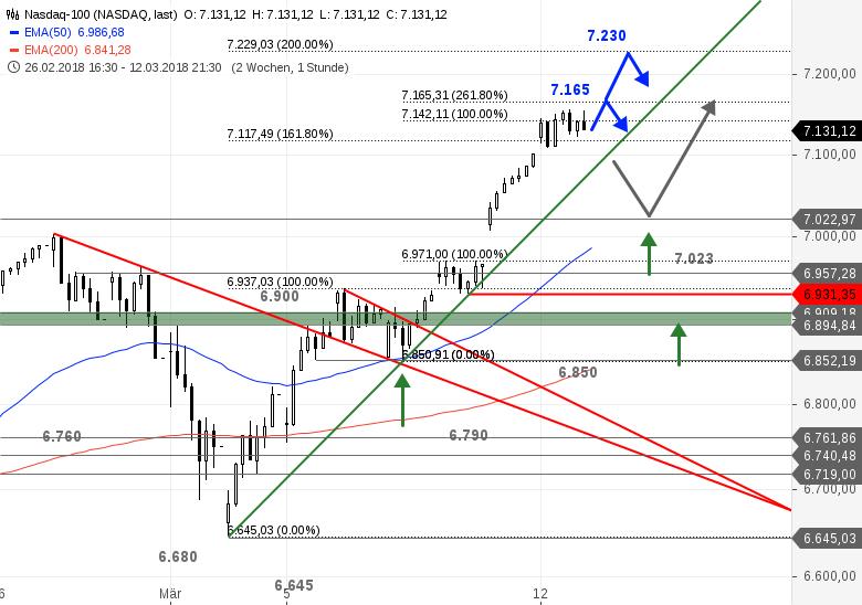 US-Ausblick-Dow-Jones-mit-Schwierigkeiten-Nasdaq-100-im-Soll-Bastian-Galuschka-GodmodeTrader.de-2