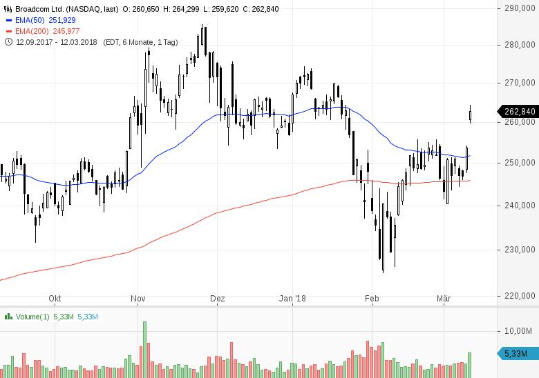 Top-Buzz-USA-Diese-7-Aktien-stehen-heute-im-Fokus-der-Marktteilnehmer-Chartanalyse-GodmodeTrader-Team-GodmodeTrader.de-1