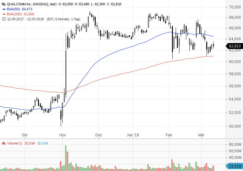 Top-Buzz-USA-Diese-7-Aktien-stehen-heute-im-Fokus-der-Marktteilnehmer-Chartanalyse-GodmodeTrader-Team-GodmodeTrader.de-3
