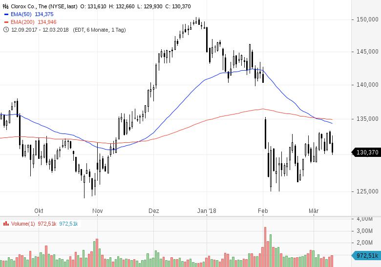 Top-Buzz-USA-Diese-7-Aktien-stehen-heute-im-Fokus-der-Marktteilnehmer-Chartanalyse-GodmodeTrader-Team-GodmodeTrader.de-5