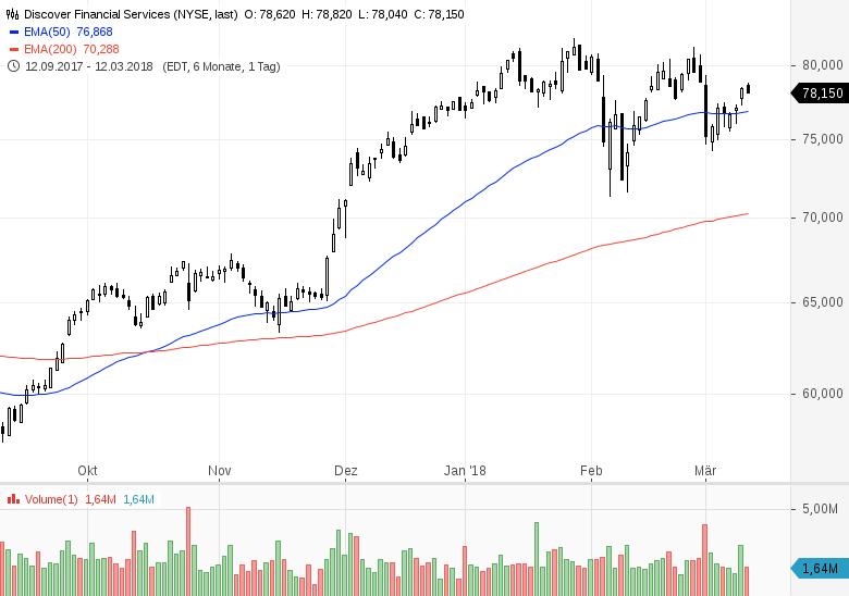 Top-Buzz-USA-Diese-7-Aktien-stehen-heute-im-Fokus-der-Marktteilnehmer-Chartanalyse-GodmodeTrader-Team-GodmodeTrader.de-6