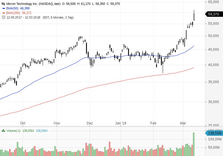 Top-Buzz-USA-Diese-7-Aktien-stehen-heute-im-Fokus-der-Marktteilnehmer-Chartanalyse-GodmodeTrader-Team-GodmodeTrader.de-7