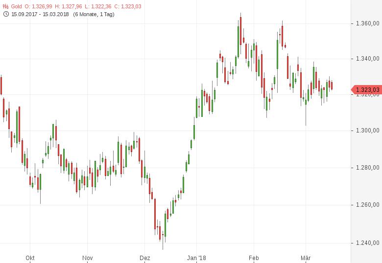 06/03/· n-tv Zertifikate vom März - Gold in Euro besser als in US-Dollar? Der Goldpreis in Euro gerechnet hat den Goldpreis in US-Dollar in den letzten Jahren eindeutig geschlagen.