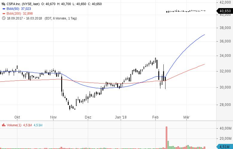 Diese-8-US-Aktien-stehen-heute-im-Fokus-der-Anleger-Chartanalyse-GodmodeTrader-Team-GodmodeTrader.de-1