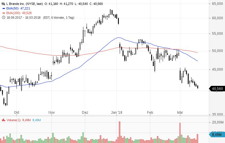 Diese-8-US-Aktien-stehen-heute-im-Fokus-der-Anleger-Chartanalyse-GodmodeTrader-Team-GodmodeTrader.de-3