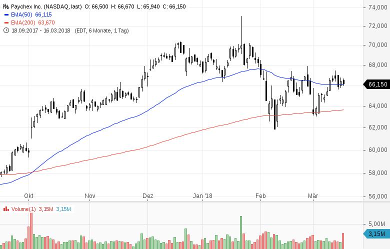 Diese-8-US-Aktien-stehen-heute-im-Fokus-der-Anleger-Chartanalyse-GodmodeTrader-Team-GodmodeTrader.de-6