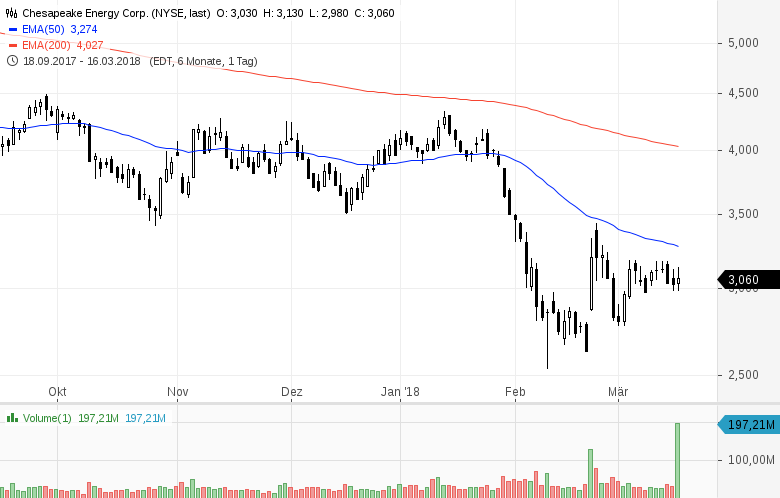 Diese-8-US-Aktien-stehen-heute-im-Fokus-der-Anleger-Chartanalyse-GodmodeTrader-Team-GodmodeTrader.de-7