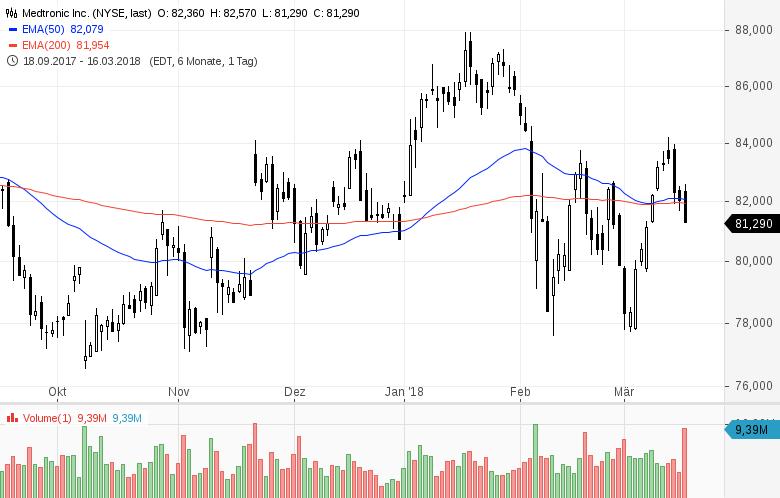 Diese-8-US-Aktien-stehen-heute-im-Fokus-der-Anleger-Chartanalyse-GodmodeTrader-Team-GodmodeTrader.de-8