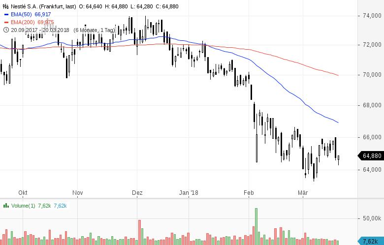 Mit-diesen-Aktien-den-Markt-outperformen-Kommentar-Clemens-Schmale-GodmodeTrader.de-3