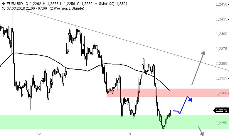 EUR-USD-Tagesausblick-US-Zinsentscheid-im-Fokus-Chartanalyse-Henry-Philippson-GodmodeTrader.de-1