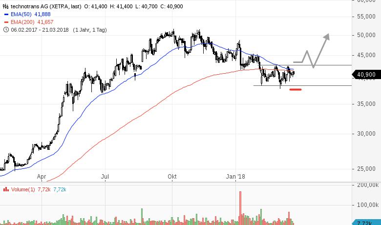 technotrans aktie dividende