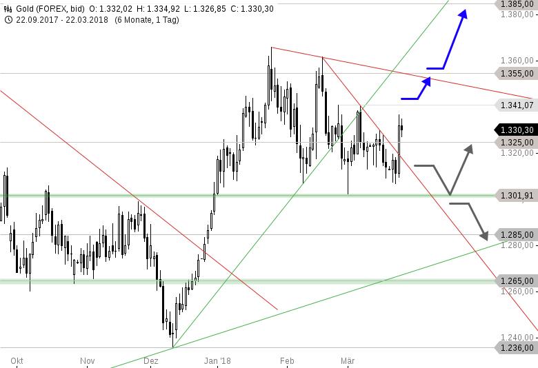 GOLD-Tagesausblick-Vorsicht-ein-Trend-geht-um-Chartanalyse-Thomas-May-GodmodeTrader.de-1