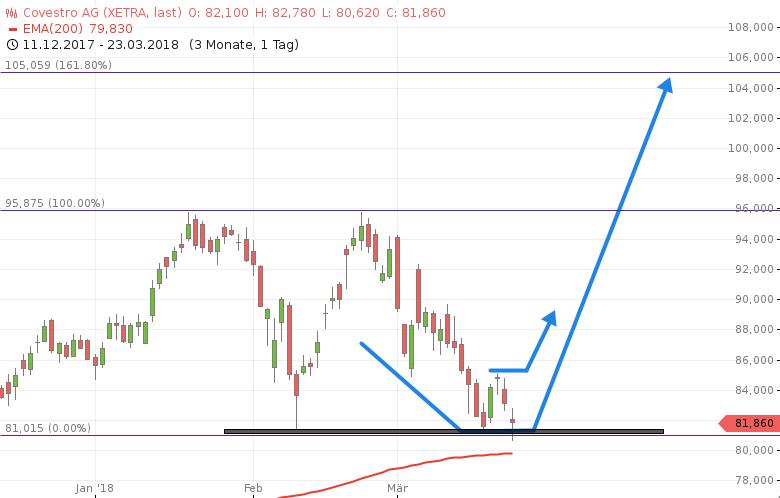 Aktien-mit-heißen-Chancen-wenn-die-Indizes-unten-sind-Chartanalyse-Rocco-Gräfe-GodmodeTrader.de-1