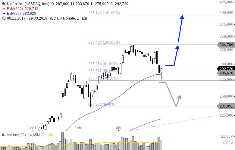NETFLIX-Nächstes-Kursziel-400-USD-Trading-Setup-Chartanalyse-Philipp-Berger-GodmodeTrader.de-1