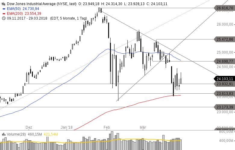 US-INDIZES-Endet-die-Korrektur-in-der-kommenden-Woche-Internet-Aktien-stark-Kapitalabflüsse-aus-defensiven-Sektoren-Chartanalyse-Philipp-Berger-GodmodeTrader.de-3