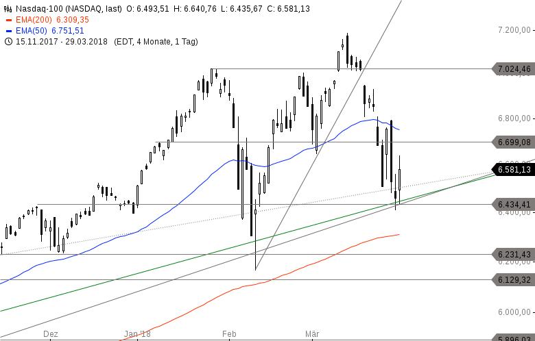 US-INDIZES-Endet-die-Korrektur-in-der-kommenden-Woche-Internet-Aktien-stark-Kapitalabflüsse-aus-defensiven-Sektoren-Chartanalyse-Philipp-Berger-GodmodeTrader.de-4
