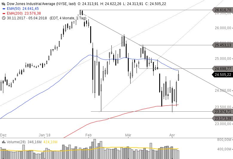 US-INDIZES-Verschärft-sich-die-Korrektur-Dow-Jones-vor-Widerständen-Handelsvolumen-nimmt-ab-Chartanalyse-Philipp-Berger-GodmodeTrader.de-3