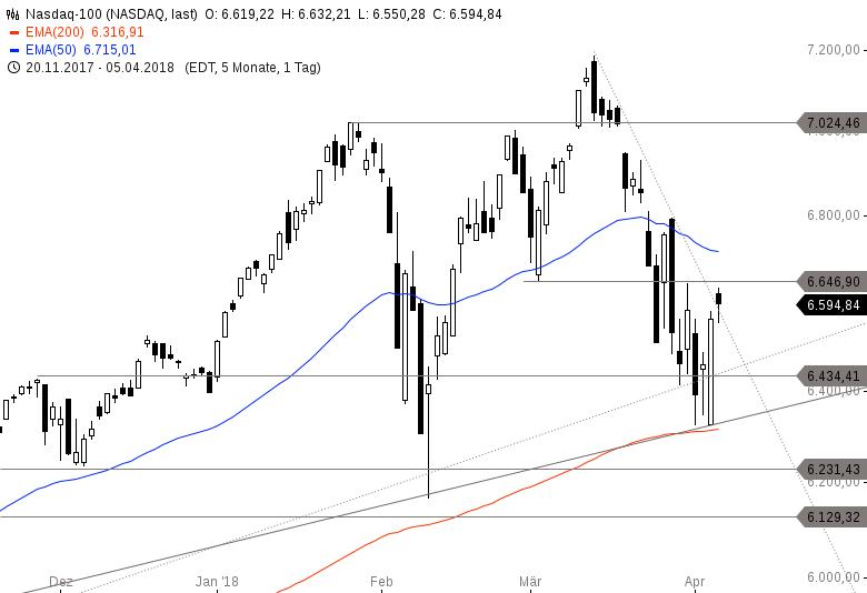 US-INDIZES-Verschärft-sich-die-Korrektur-Dow-Jones-vor-Widerständen-Handelsvolumen-nimmt-ab-Chartanalyse-Philipp-Berger-GodmodeTrader.de-4