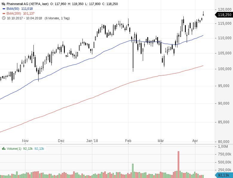 Infos über DAX (WKN , ISIN DE), Kursliste - 52W-Hoch-Tief, Aktien, Aktienkurse und mehr.