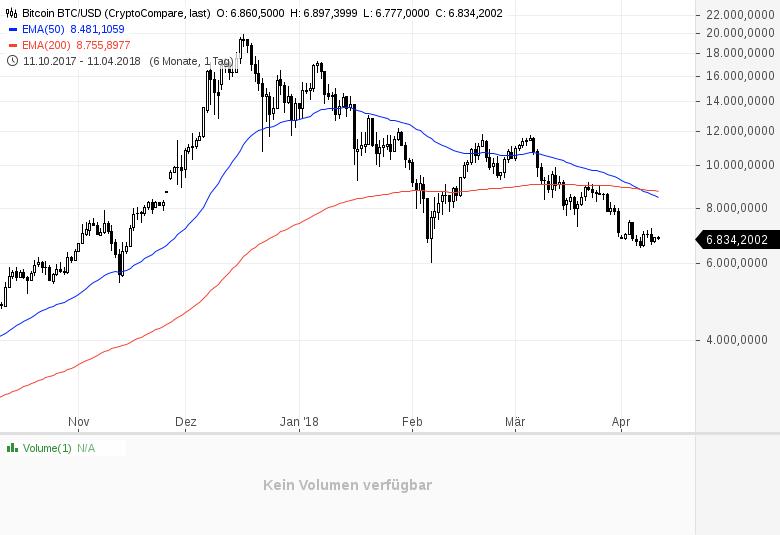 Bitcoin-Stimmung-leicht-negativ-Chartanalyse-Daniel-Kühn-GodmodeTrader.de-1