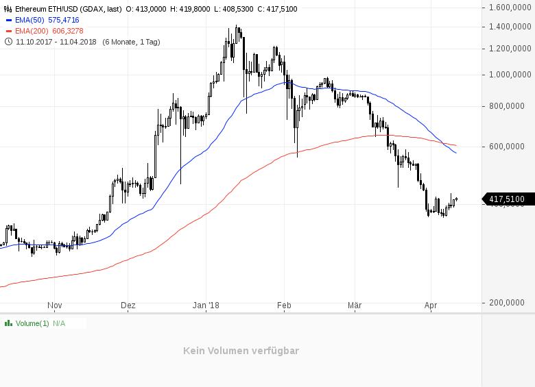 Bitcoin-Stimmung-leicht-negativ-Chartanalyse-Daniel-Kühn-GodmodeTrader.de-2